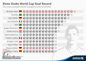اینفوگراف 13 گلزن برتر تاریخ جام جهانی