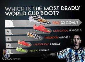 موفق ترین کفش های جام جهانی 2014 برزیل